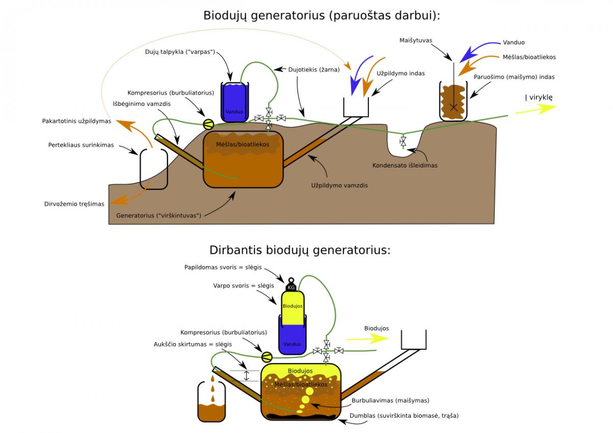 http://petrasdargis.lt/sites/default/files/bioduju_generatoriaus_schema.png